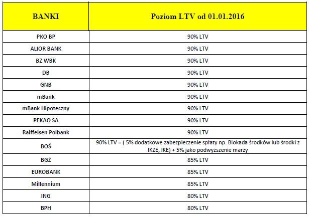 LTV 2016r.