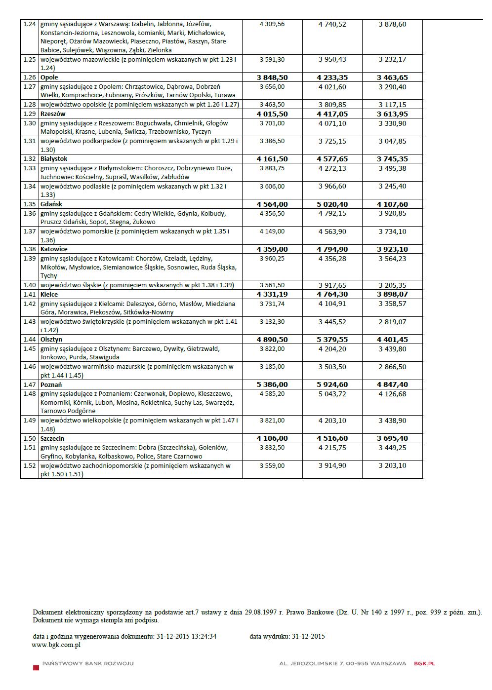 Wskaźniki i limity MdM I Q 2016 a