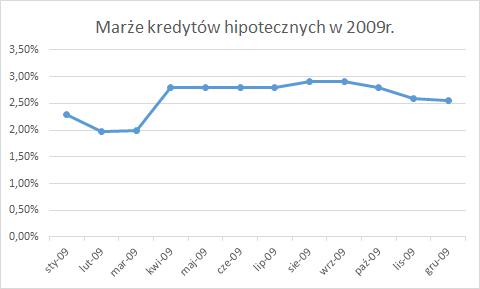 Marże kredytów hipotecznych w 2009r.