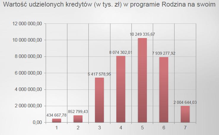 Wartość udzielonych kredytów ( w tys. zł. ) w programie RnS