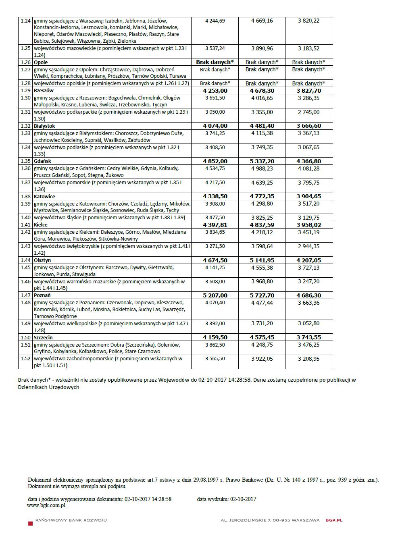 Wskaźniki i limity MdM IV Q 2017.