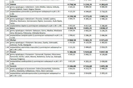 MdM - limity cen III kwartał 2015r. - rynek pierwotny i wtórny