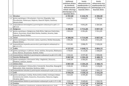 Mieszkanie dla Młodych – limity cen – IV kwartał 2015