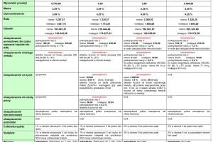 Zestawienie kredytów hipotecznych dla LTV 90%