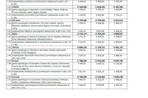 MdM – wskaźniki i limity w I kwartale 2016r.