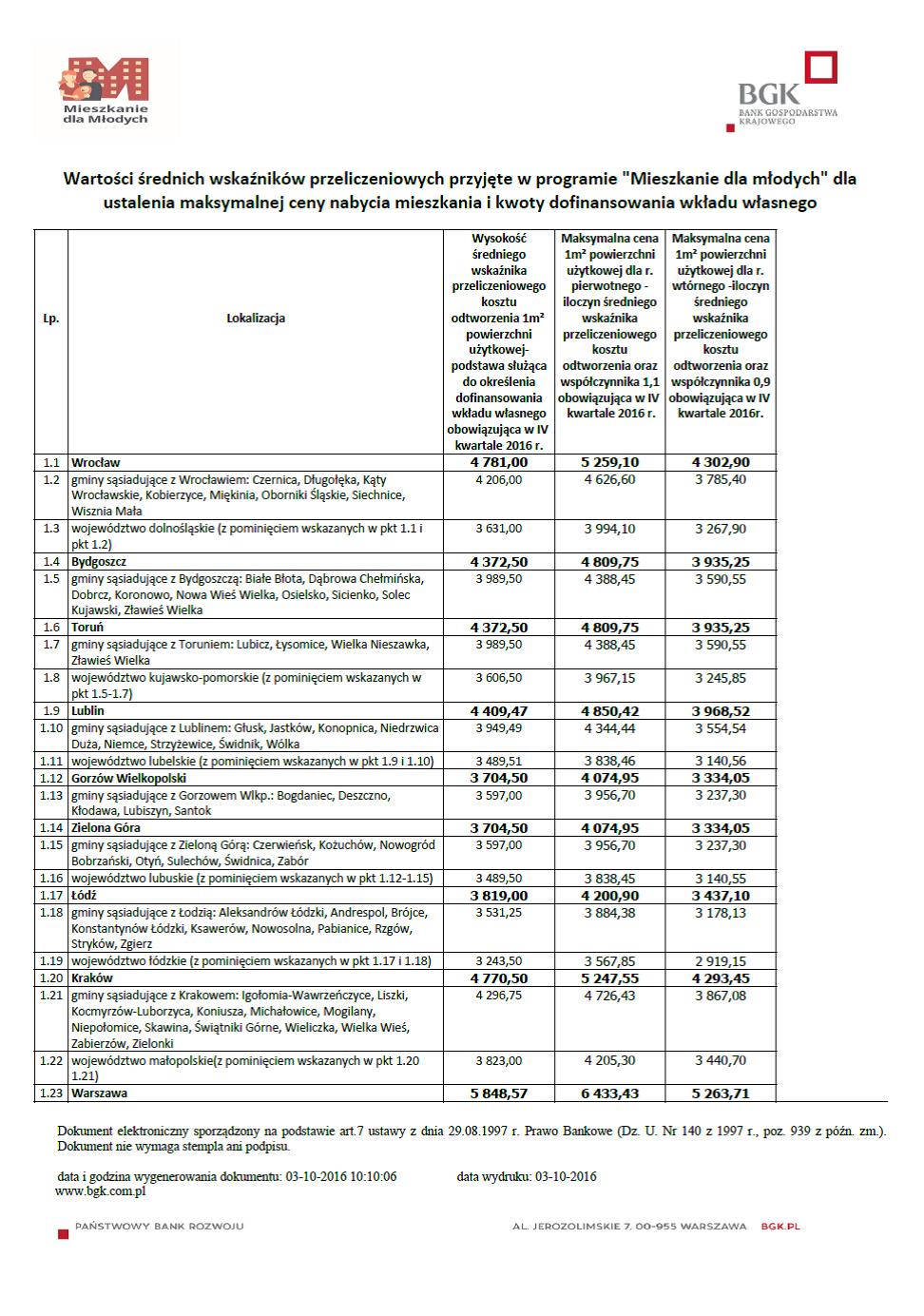 MdM – wskaźniki i limity w IV kwartale 2016r.