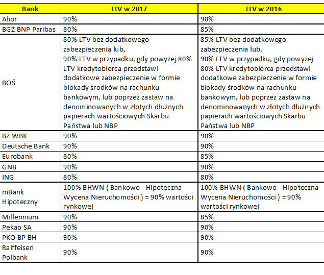 LtV - 2016 - 2017