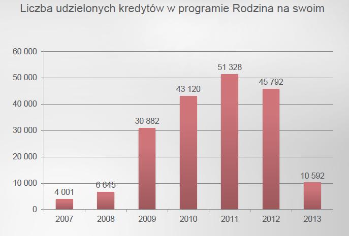 Liczba udzielonych kredytów w programie RnS