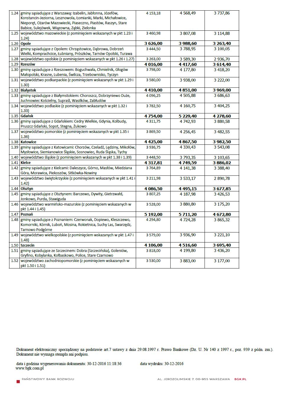 MdM – limity cen obowiązujące w I kwartale 2017 str2