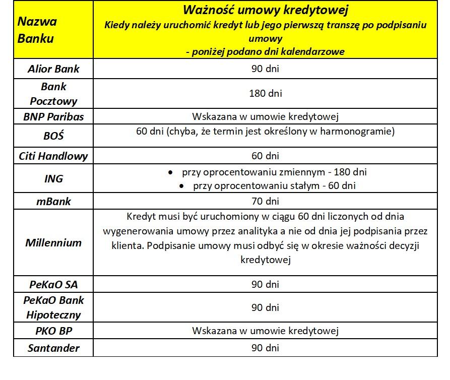 Ważność umowy kredytowej - 2020.03.24