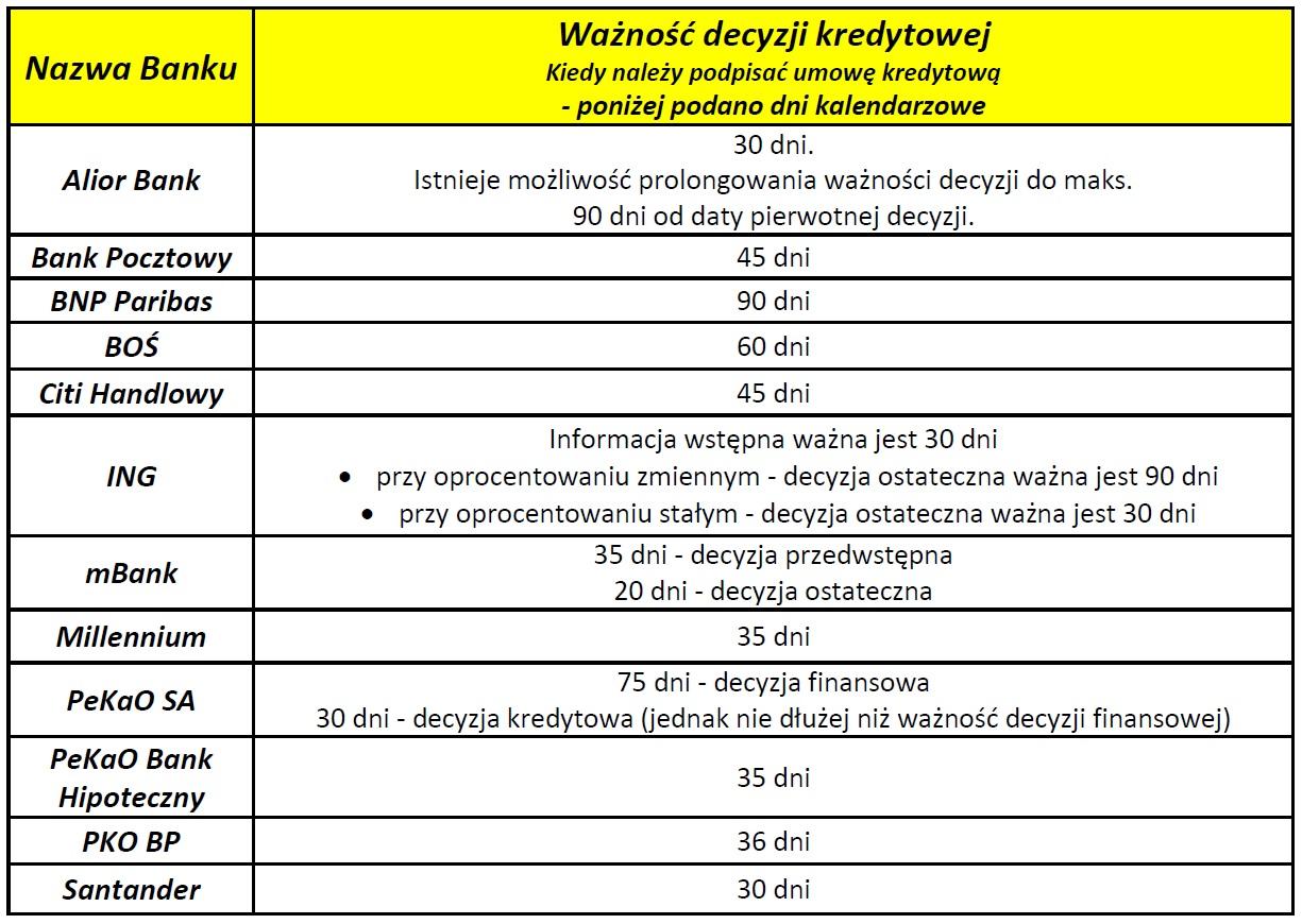 Ważność decyzji kredytowej - 2020.09.10